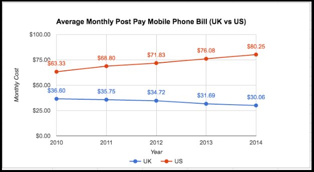 average monthly cost of UK and US users